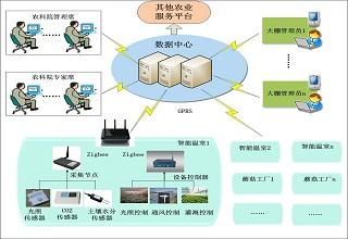 农业信息采集监控分析系统